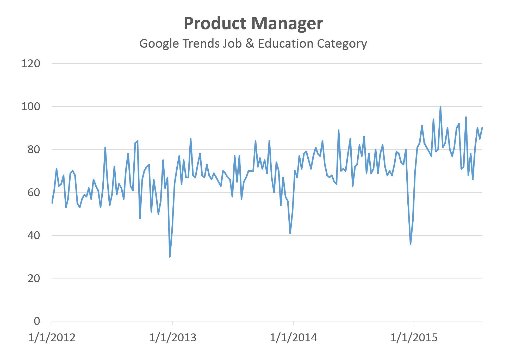 Product Manager Job - Google Trends