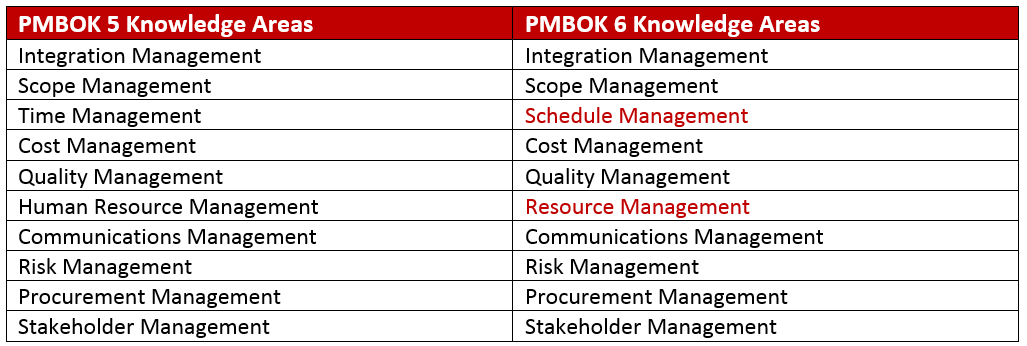 1yLlMNaDSuaSGxiInCFG_pmbok-6-changes-1 PMBOK PDF: How Can I Get PMBOK 6th Edition & All Content