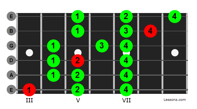 G Lydian scale diagram for guitar