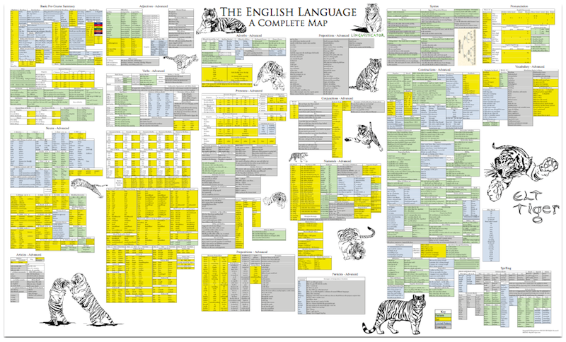 The English Language – A Complete Map