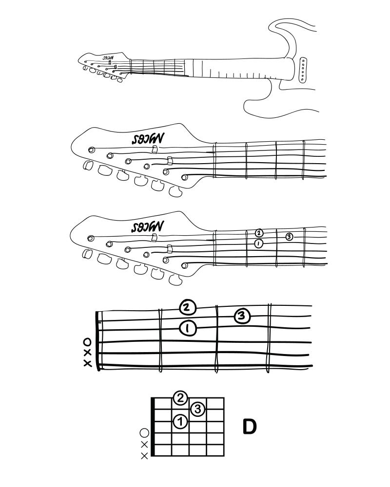 Chord Diagrams Explained Nyc Guitar School A7 Diagram Learning To Read Diagrams3