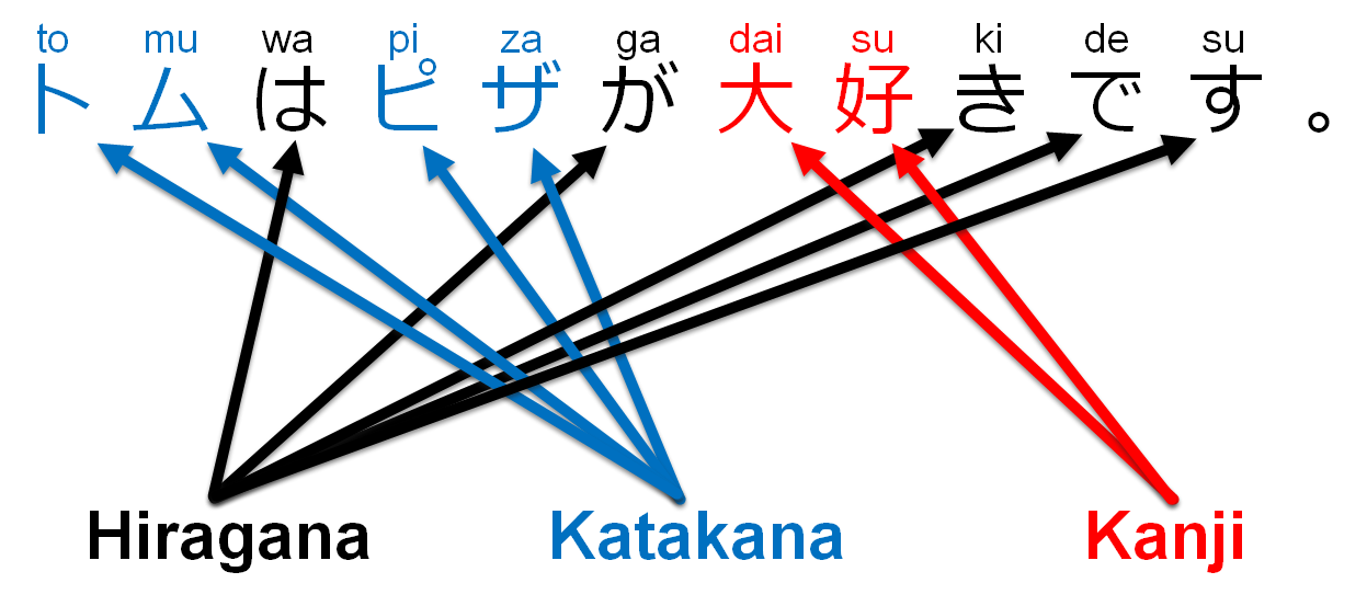 Japanese Writing Pronunciation Hyperspeed Mastery Course Nihon