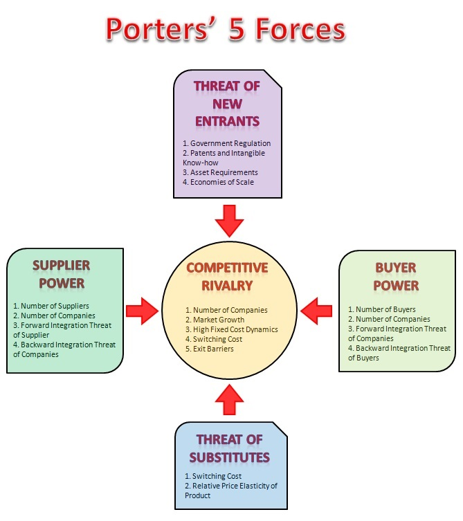 2 2 porter 5 forces analysis to determine intensity of for Porter 5 forces critique